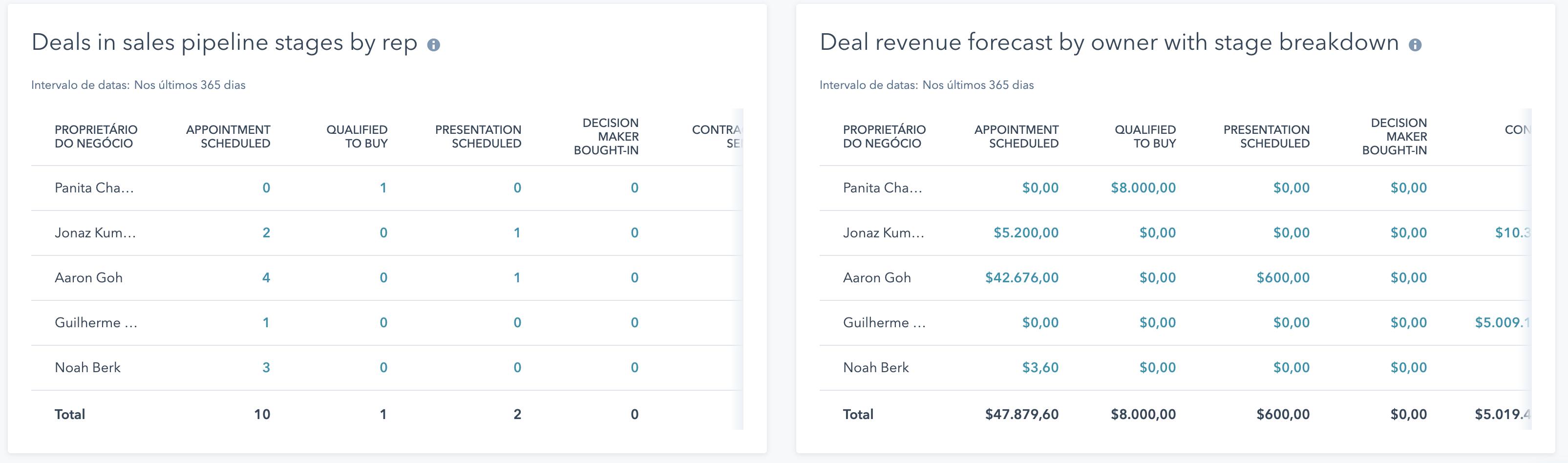 HubSpot Sales Hub - Visão de Vendas