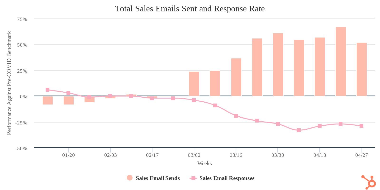 grafico-emails-enviados-hubspot